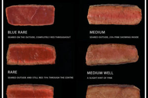 Planning a steak dinner soon?  Here are a few quick tips.